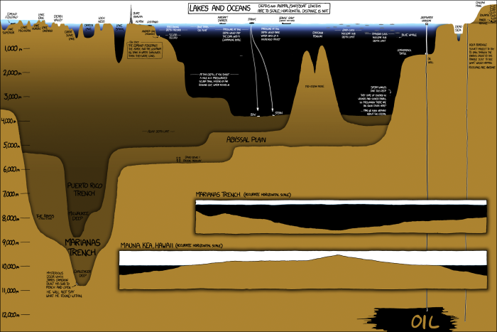 Images: Infographic of lake and ocean depths
