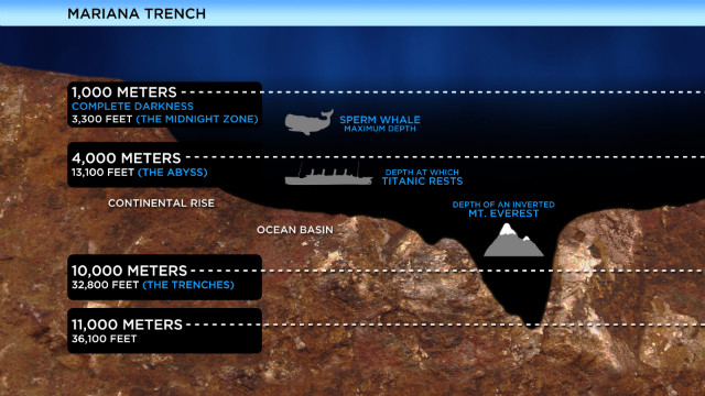 Image: Mariana Trench vs Mount Everest