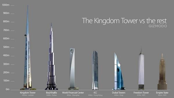 Image: The Kingdom Tower vs the Rest