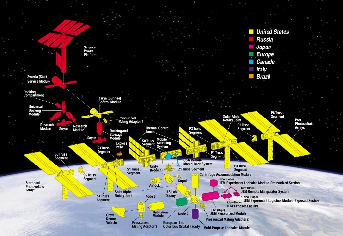 Image: The International nature of the ISS
