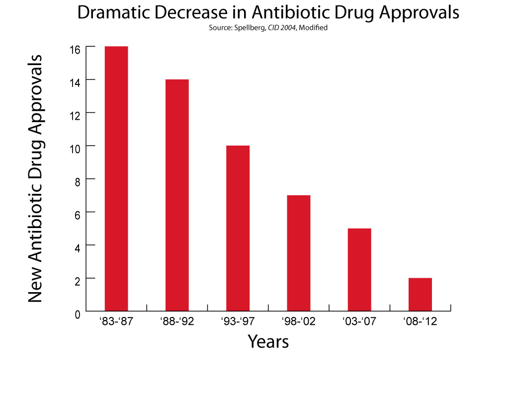 Image: Antibiotic research declining shown in a bar graph