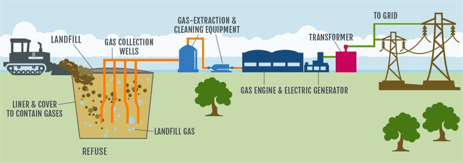 Image: Landfill Potential diagram of electricity generation