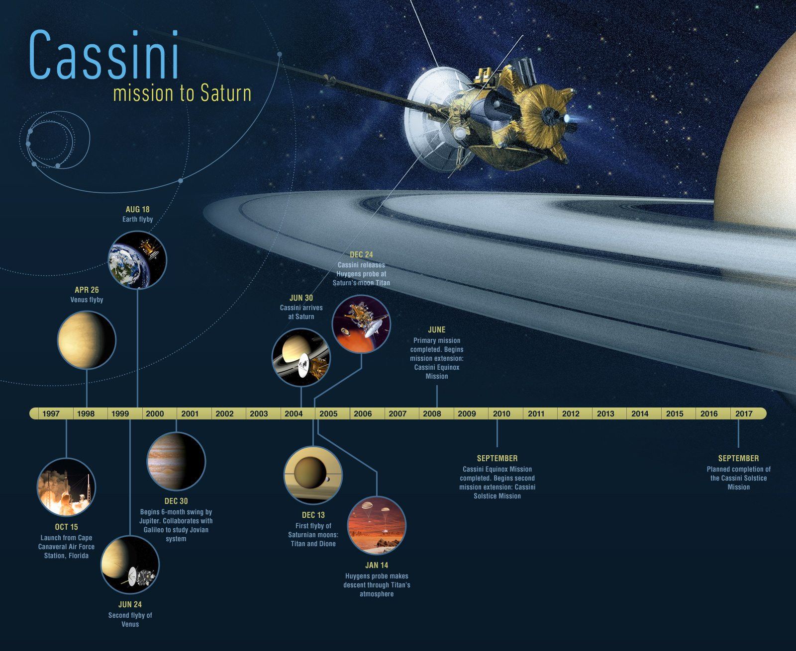 Image: NASA's timeline for Cassini's accomplishments