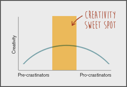 Image: The arch plotted on Adam Grant's graph about the sweet spot