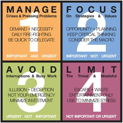 Image: Urgent vs Important graphic